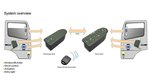 Remote-Keyless-Entry-2.jpg